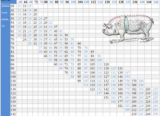 таблица веса свиней (поросенка) по замерам в домашних условиях